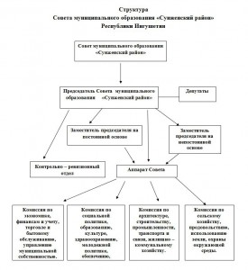 Структура1
